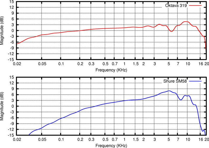 Microphone Frequency Response Range